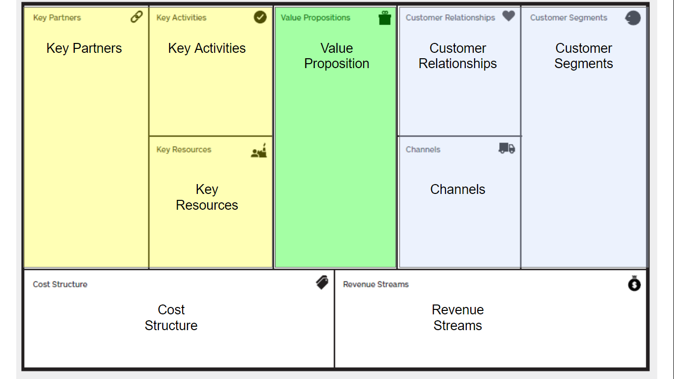 The Business Model Canvas from Strategizer.